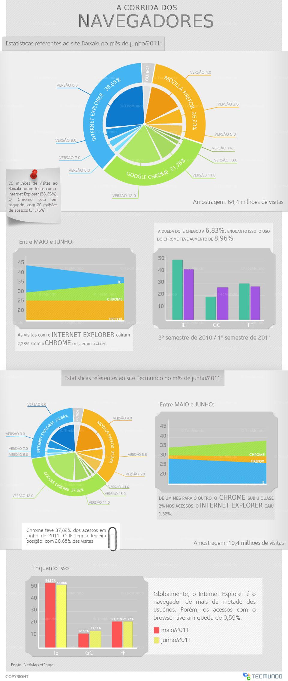 Corrida dos navegadores no primeiro semestre de 2011 [infográfico]