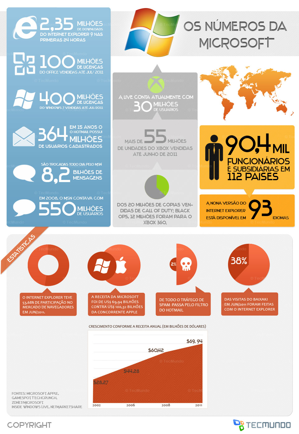 Microsoft: gigante também em números [infográfico]