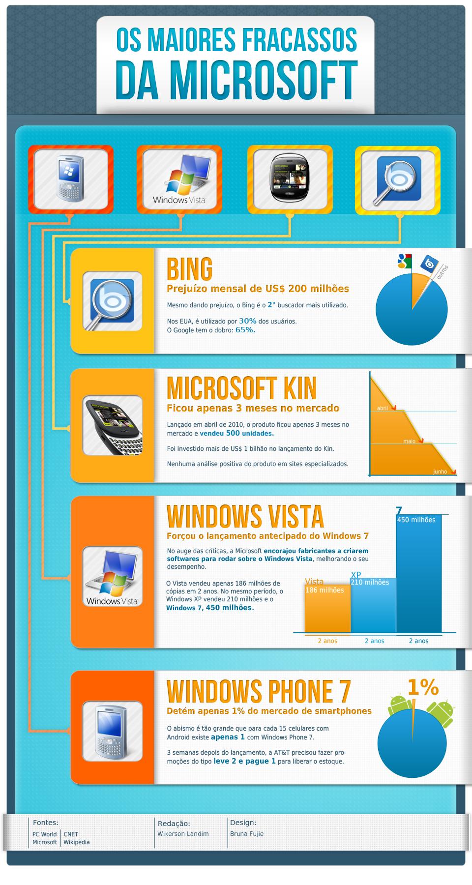 Os maiores fracassos da Microsoft [infográfico]