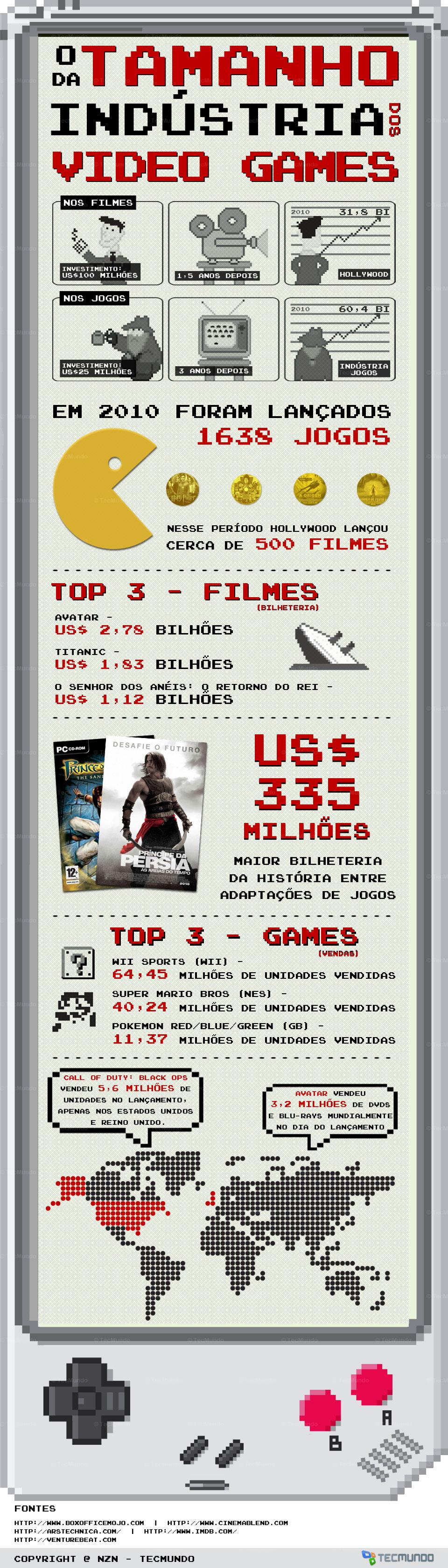 O tamanho da indústria dos vídeo games [infográfico]