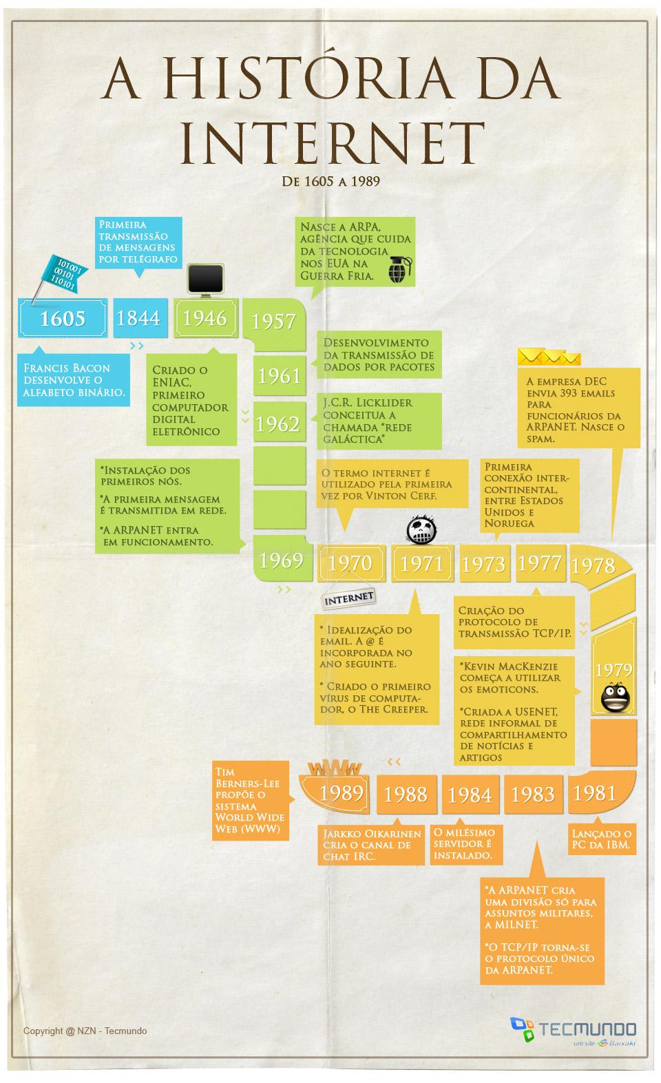 A história da Internet: pré-década de 60 até anos 80 [infográfico]