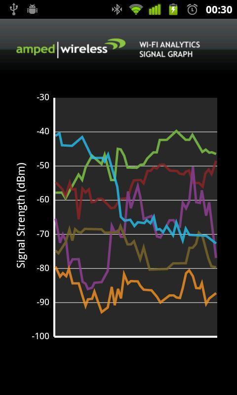Wi-Fi Analytics Tool - Imagem 2 do software
