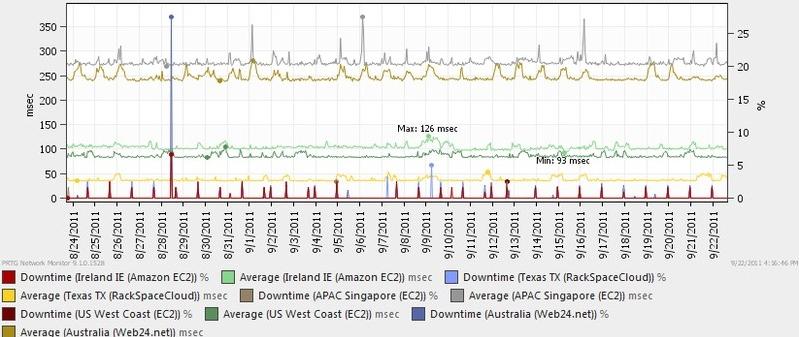 PRTG Network Monitor - Imagem 2 do software