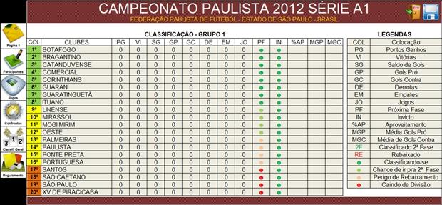 Tabela do Paulistão A1 2012