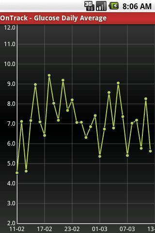OnTrack Diabetes - Imagem 2 do software