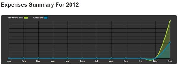 Saiba como estão os registros de gastos no ano.