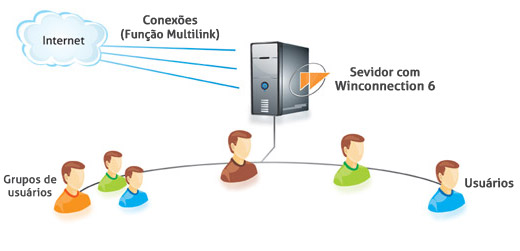 Winconnection - Imagem 1 do software