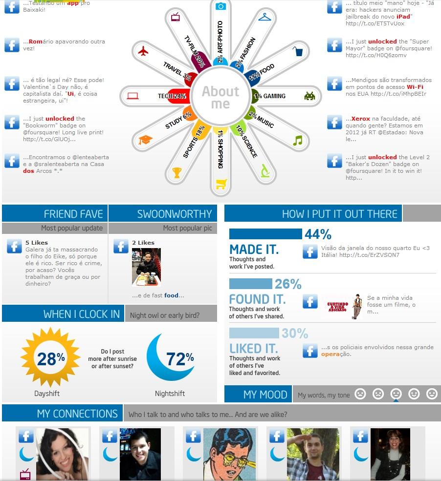 Visual do infográfico gerado pelo serviço