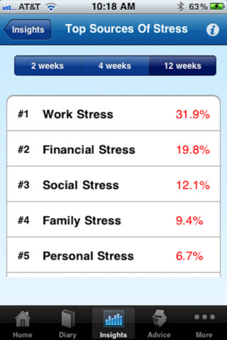 Causas do stress