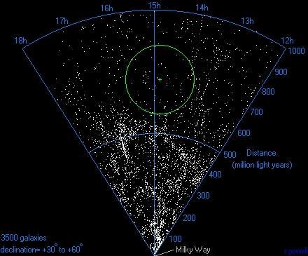 Vazio de Boötes: um dos lugares mais misteriosos do Universo