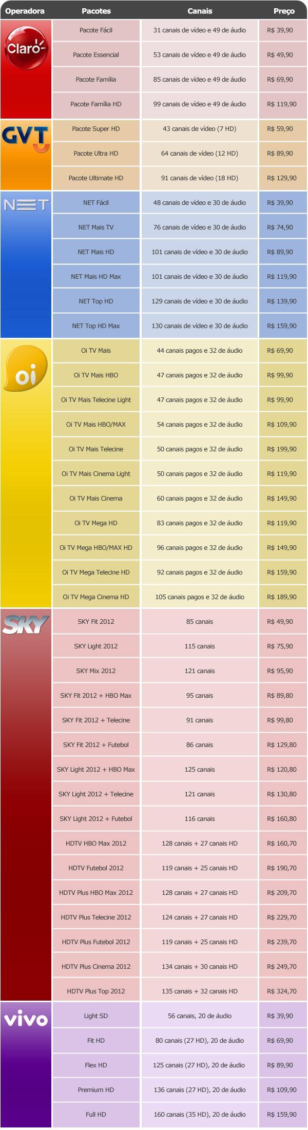 tabela de preço das principais operadoras