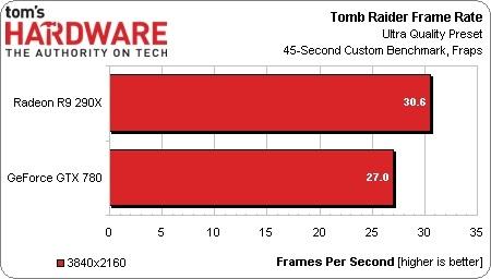 Testes de benchmark oficiais da Radeon R9 290X são liberados