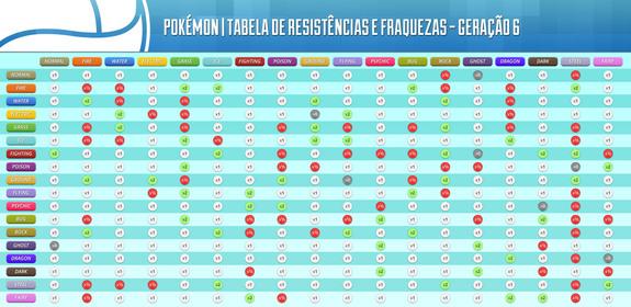 0eaebcd4cb Aprenda a jogar Pokémon com as dicas do BJ  tabela  - TecMundo