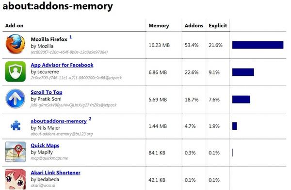 Confira o que mais consome memória no seu sistema.