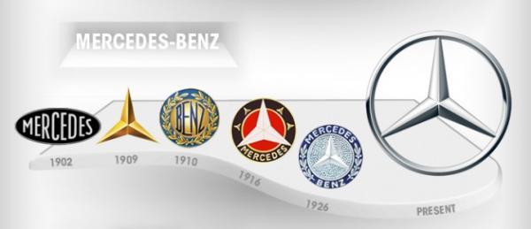 f3543912f A evolução ao longo do tempo das logos mais famosas do mundo [imagem ...