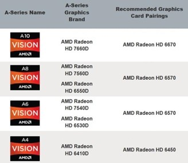 Como fazer CrossFire Dual Graphics em placas-mãe AMD - TecMundo