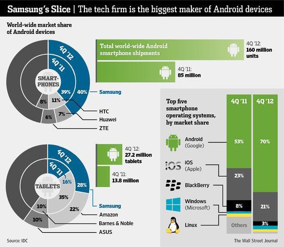 Entenda por que a Samsung não é mais responsável pela linha Nexus da Google
