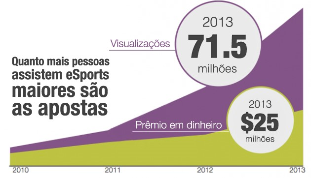 O crescimento dos eSports pelos anos, segundo dados da SuperData