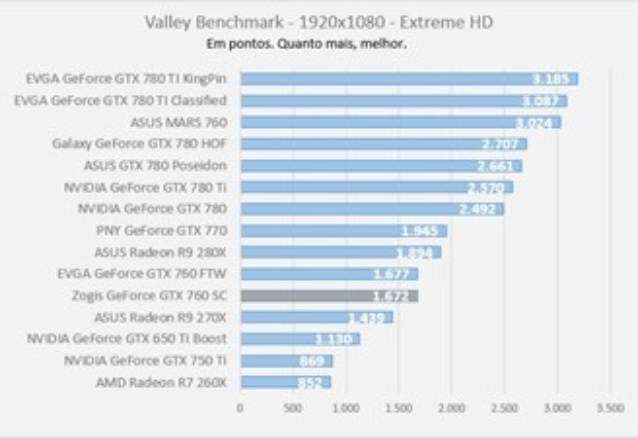 Review: placa de vídeo Zogis GeForce GTX 760 Superclock - TecMundo
