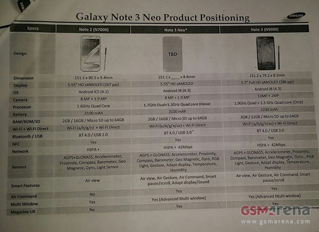 Vazam especificações do Galaxy Note 3 Neo - TecMundo