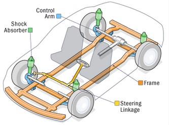 Como funciona a suspensão de um carro