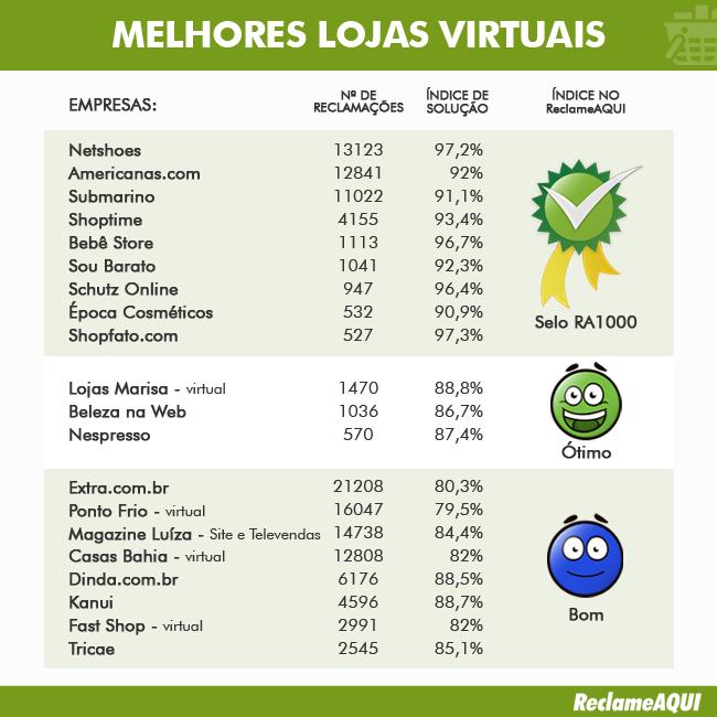 258a7ec86 As 30 melhores e piores lojas virtuais do Brasil, segundo o Reclame Aqui -  TecMundo