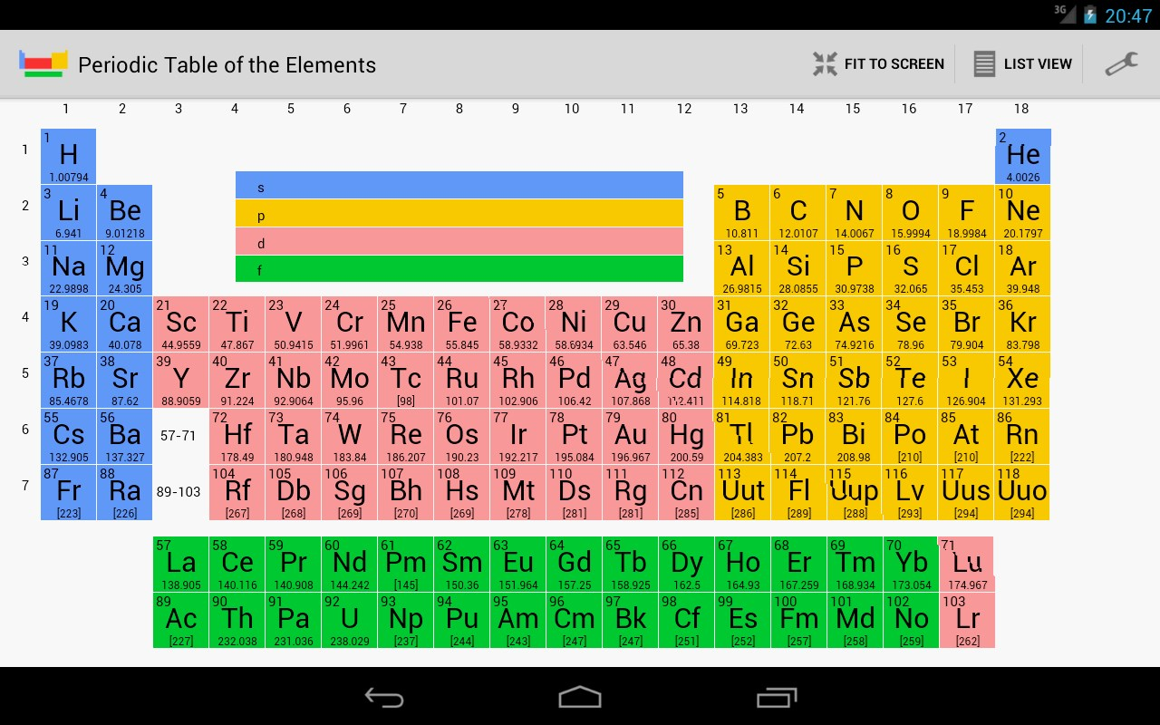 Properties of the periodic table