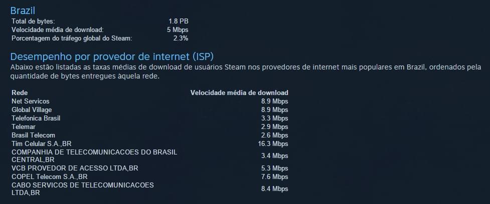 Dados de velocidade média de download dos provedores de internet brasileiros