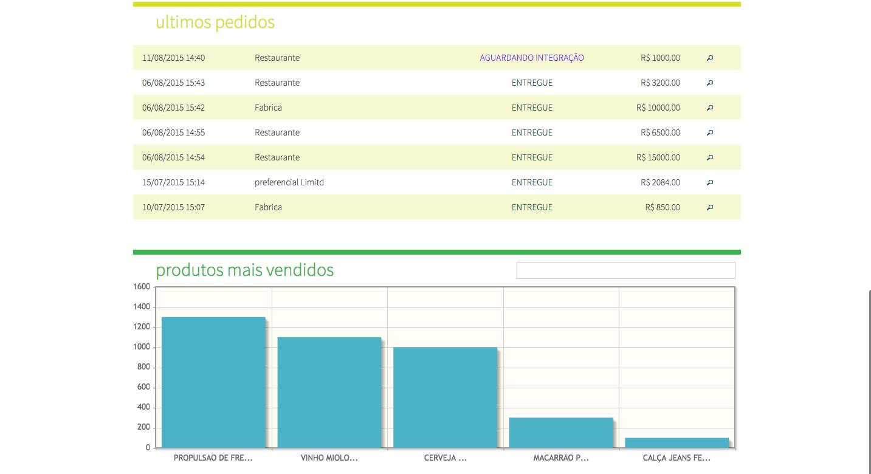 PDIDO – Software Online de Gestão para Pedidos de Venda - Imagem 2 do software