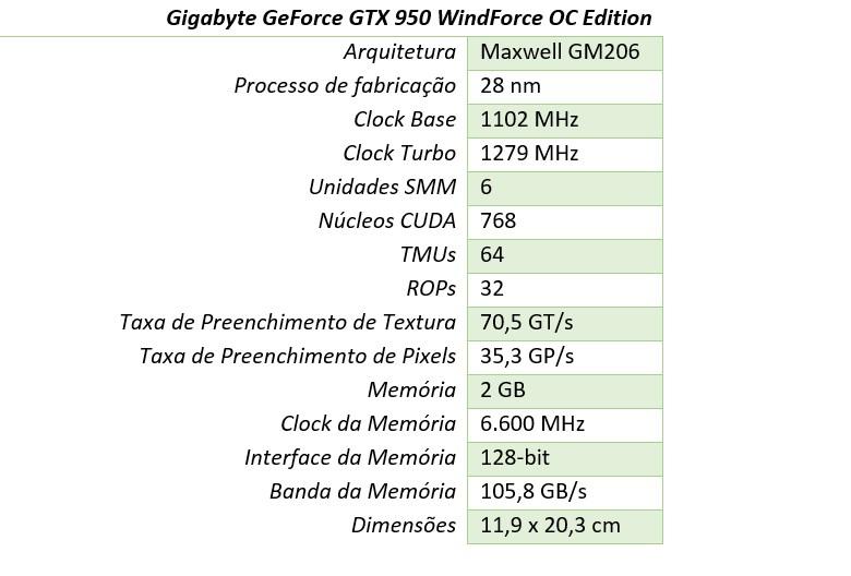Review: Gigabyte GeForce GTX 950 WindForce OC Edition [vídeo