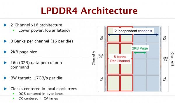 Memórias DDR4 fazem realmente a diferença nos novos smartphones