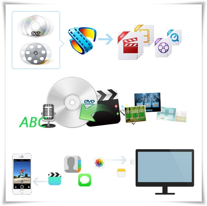 Aiseesoft DVD Software Toolkit for Mac - Imagem 1 do software