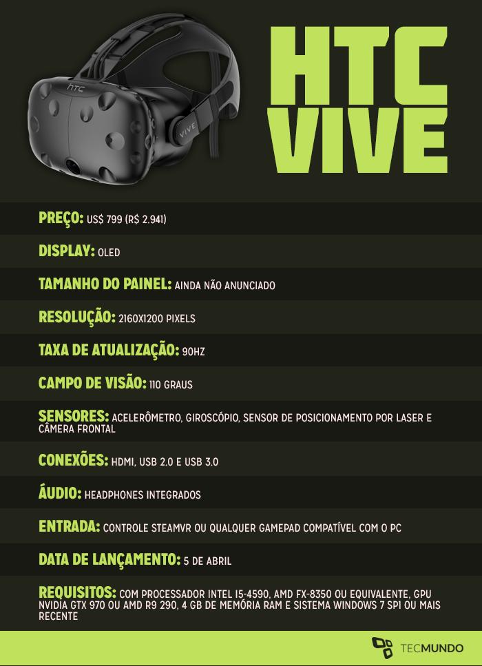 9cee92ad5 Adotando uma filosofia semelhante ao Oculus Rift, o HTC Vive surge como um modelo  mais especializado e poderoso — e caro — cujo objetivo é conquistar os ...