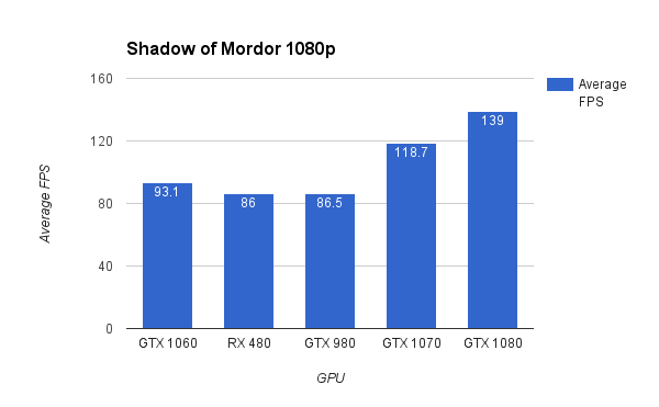 Reviews da GeForce GTX 1060 mostram desempenho superior ao