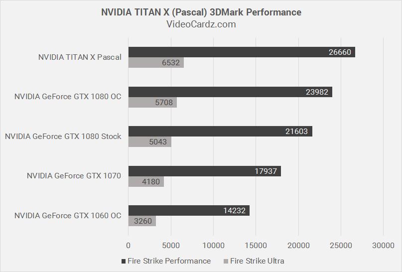 Poder irresponsável! Nova TITAN X é até 30% melhor que a GTX 1080 no 3DMark