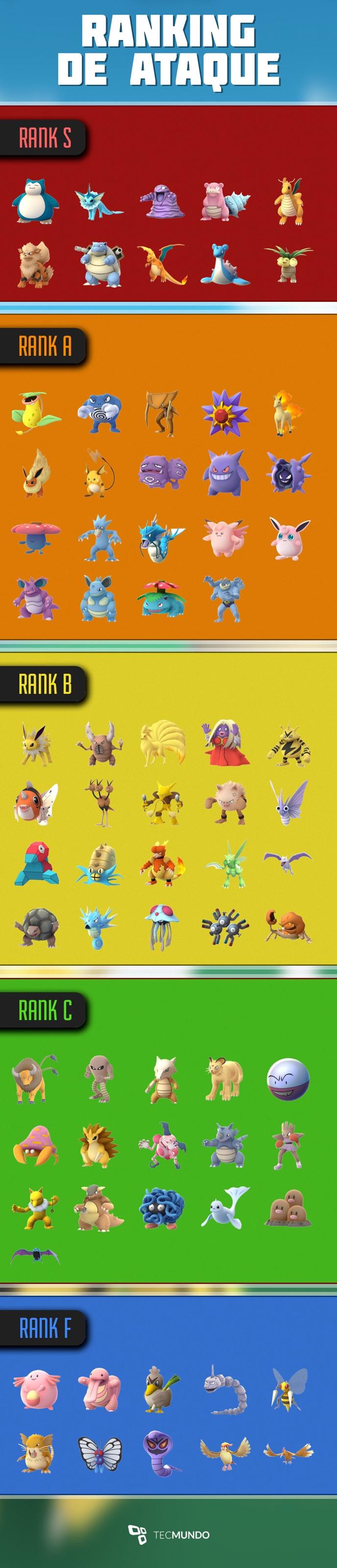 Pokémon GO: confira os melhores pokémons para atacar e defender ginásios