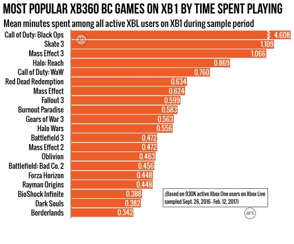 Retrocompatibilidade para quem? Uso do recurso é de 2% em tudo do Xbox One
