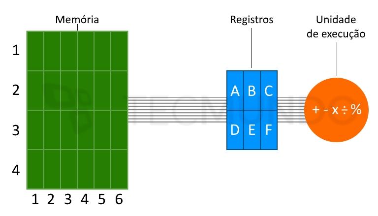Qual é a diferença de um processador ARM para um x86? - TecMundo