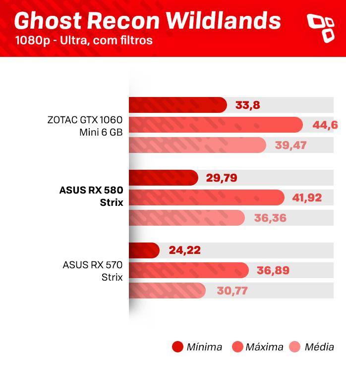 Placa de vídeo ASUS Radeon RX 580 Strix OC – review/análise