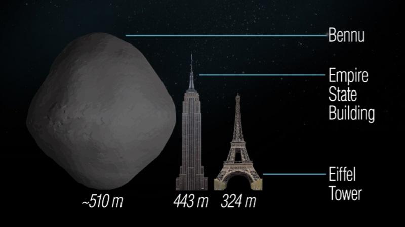 Comparação de tamanho