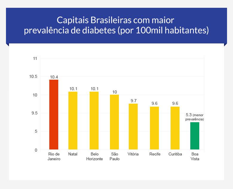 gráfico de prevalencia de diabetes