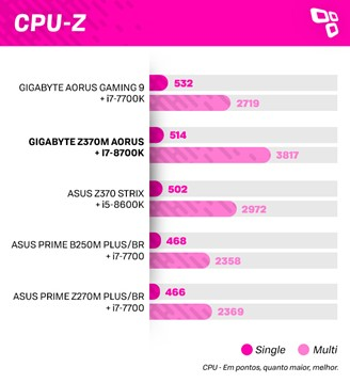 Placa-mãe GIGABYTE Z370M AORUS Gaming - review/análise
