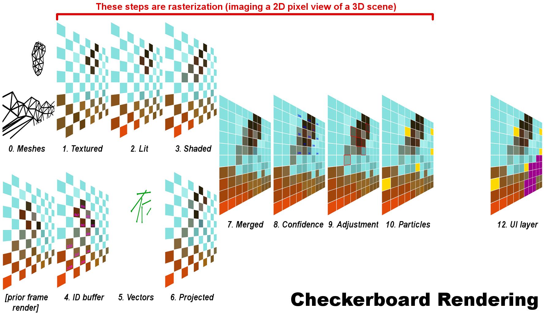 Checkerboarding, upscaling e 4K nativo: afinal, o que é cada um deles?
