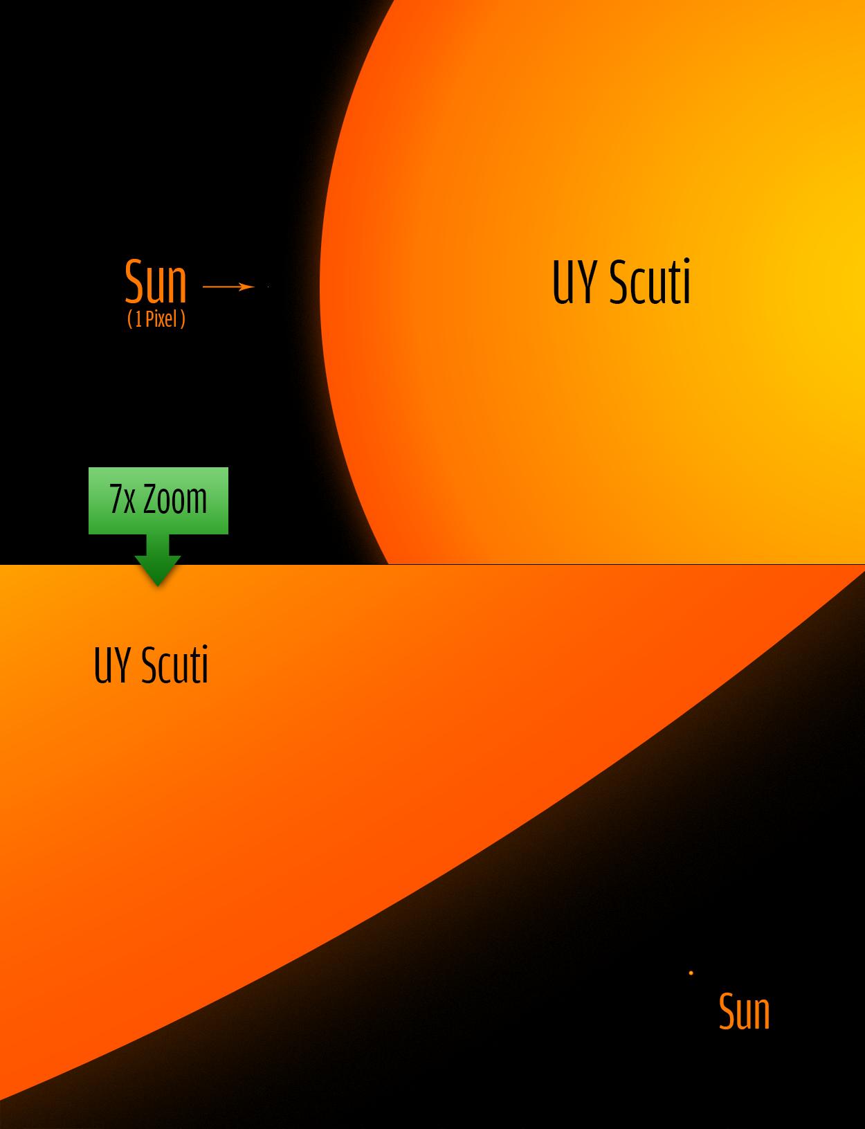 UY Scuti estrela massiva