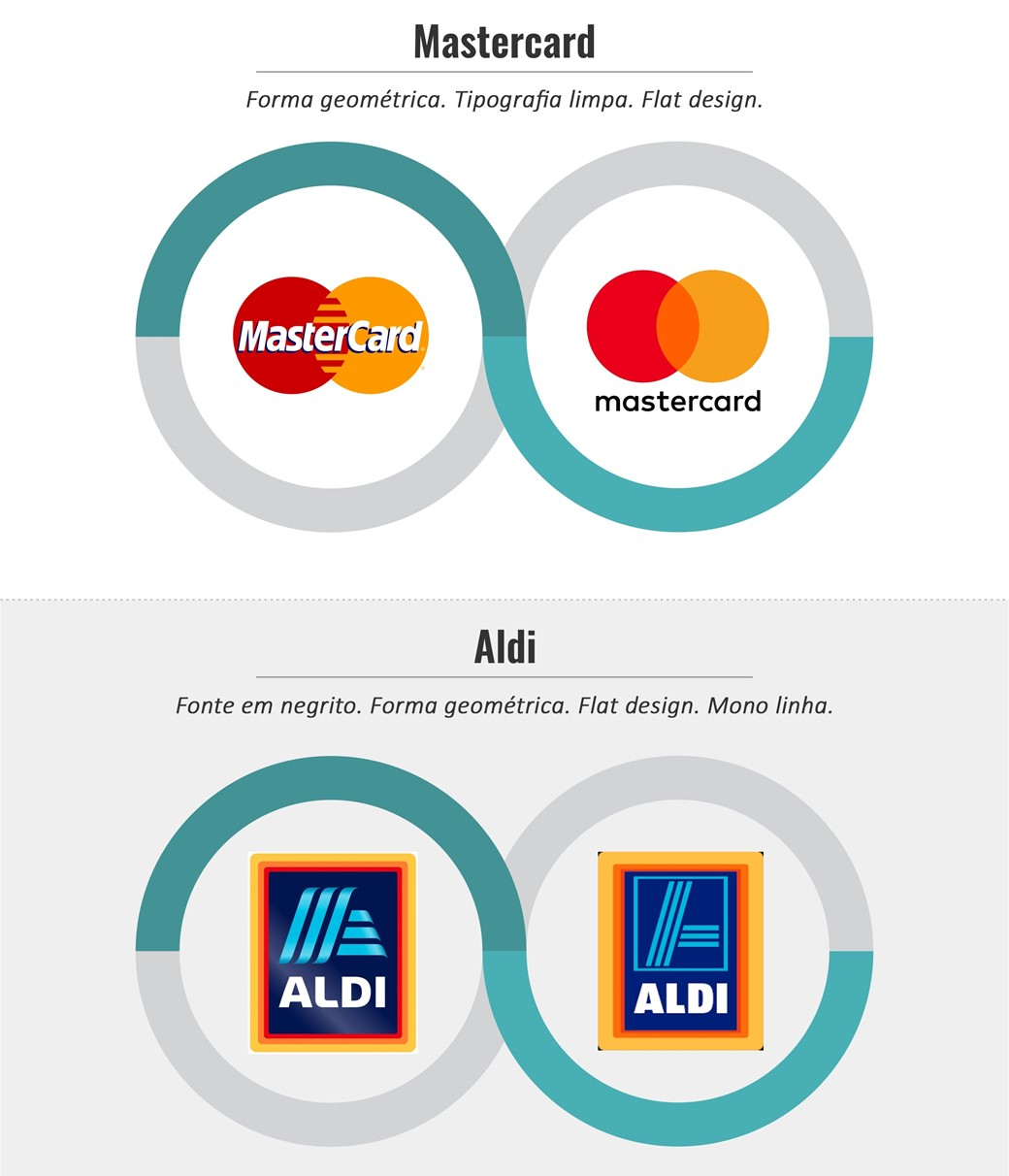 Logos Master Card e Aldi