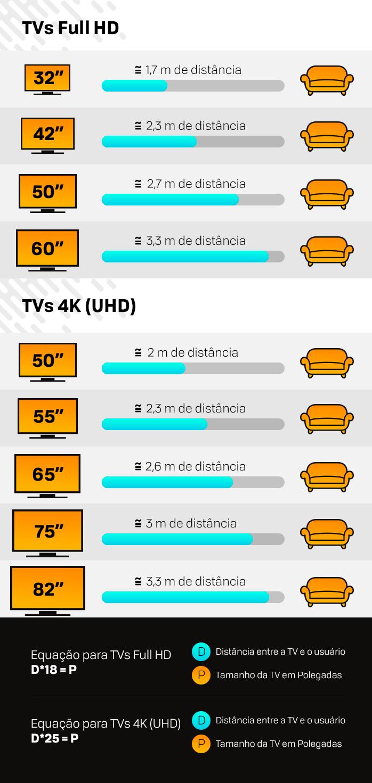 Saiba como calcular o tamanho ideal de uma tv 4k de acordo - Distancia para ver tv led ...
