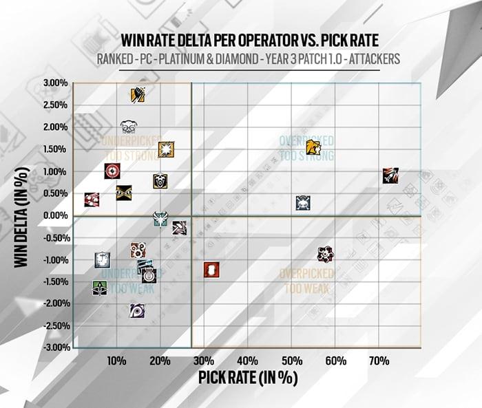 Delta de vitórias e popularidade dos operadores dos Atacantes
