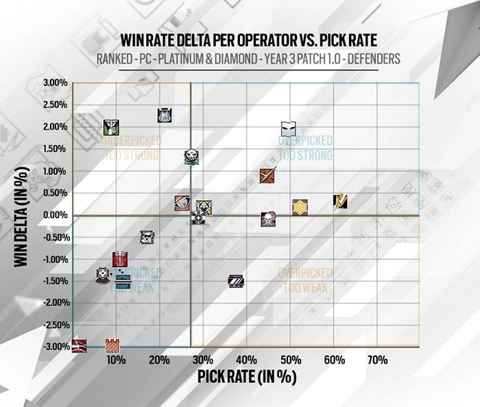 Delta de vitórias e popularidade dos operadores dos Defensores