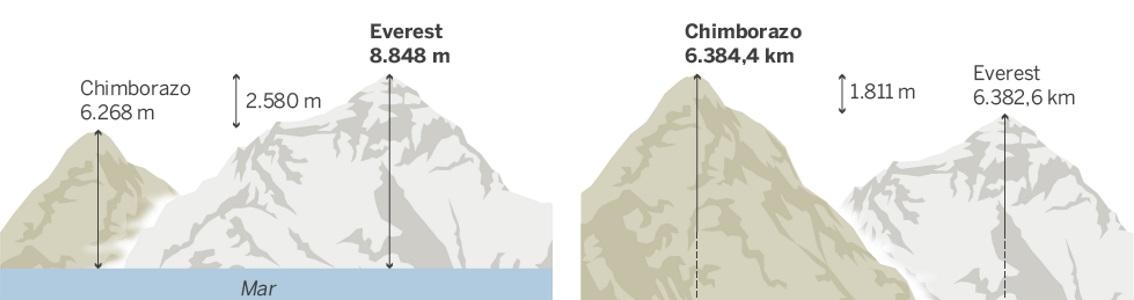 Comparação de cumes mais altos