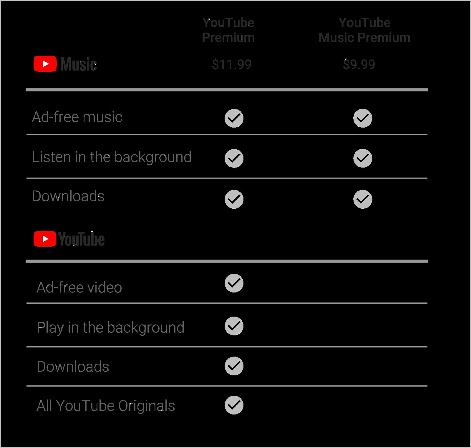Novos Youtube Music E Youtube Premium São Oficialmente Anunciados Tecmundo